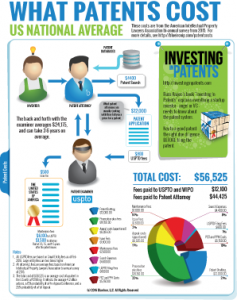 Patent Prosecution Costs